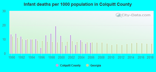 Infant deaths per 1000 population in Colquitt County