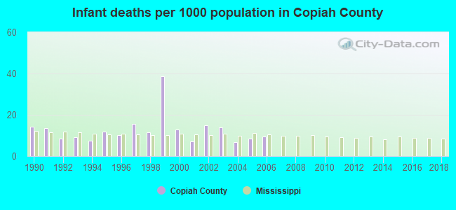 Infant deaths per 1000 population in Copiah County