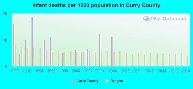 Infant deaths per 1000 population in Curry County