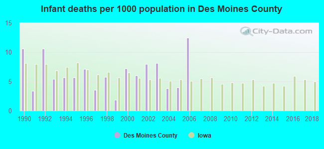Infant deaths per 1000 population in Des Moines County