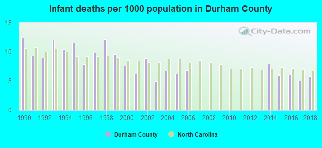 Infant deaths per 1000 population in Durham County