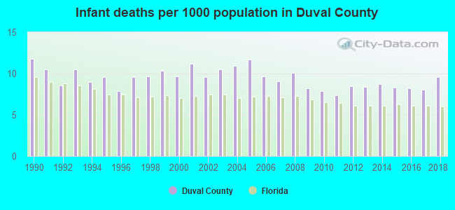 Infant deaths per 1000 population in Duval County