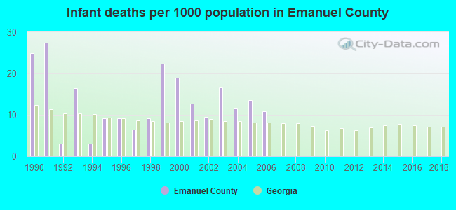 Infant deaths per 1000 population in Emanuel County