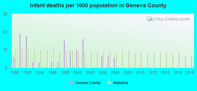 Infant deaths per 1000 population in Geneva County