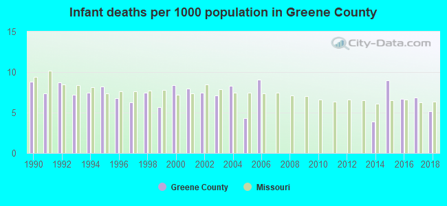 Infant deaths per 1000 population in Greene County