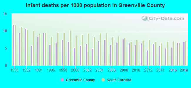 Infant deaths per 1000 population in Greenville County