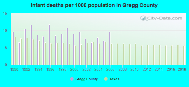 Infant deaths per 1000 population in Gregg County