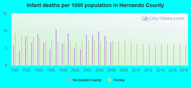 Infant deaths per 1000 population in Hernando County