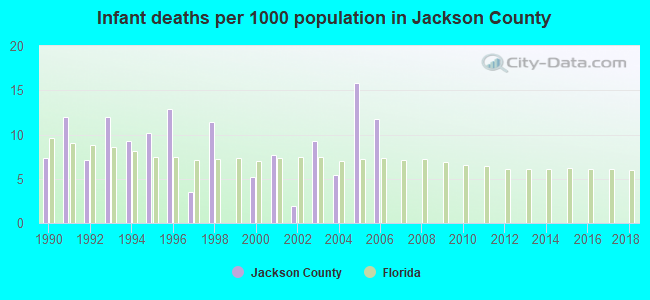 Infant deaths per 1000 population in Jackson County