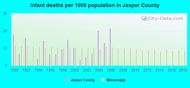 Infant deaths per 1000 population in Jasper County