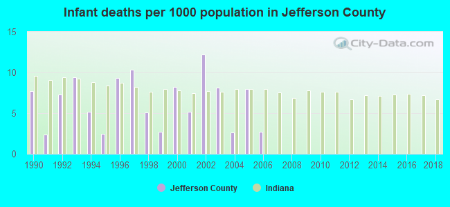 Infant deaths per 1000 population in Jefferson County