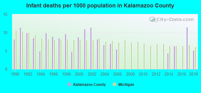 Infant deaths per 1000 population in Kalamazoo County