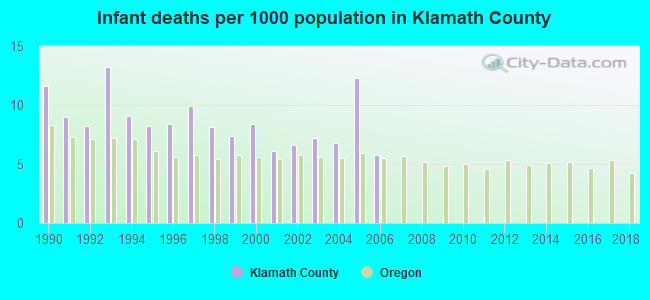Infant deaths per 1000 population in Klamath County