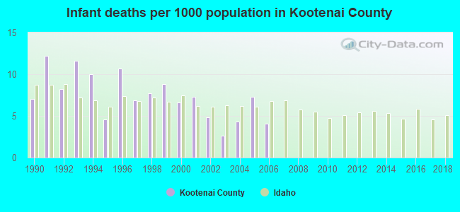 Infant deaths per 1000 population in Kootenai County