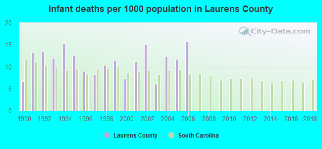 Infant deaths per 1000 population in Laurens County