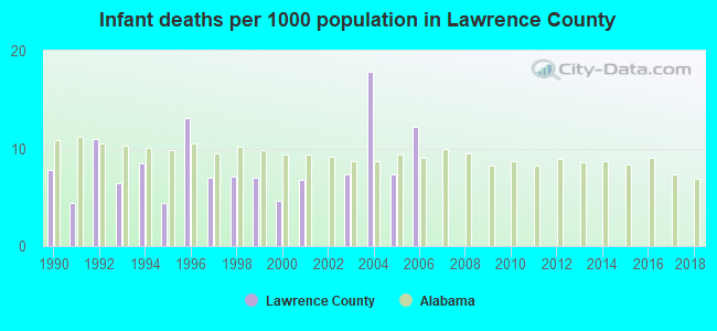 Infant deaths per 1000 population in Lawrence County