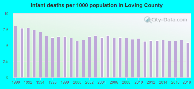 Infant deaths per 1000 population in Loving County