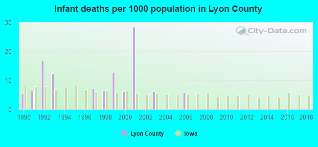 Infant deaths per 1000 population in Lyon County