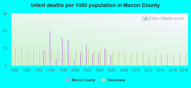 Infant deaths per 1000 population in Macon County