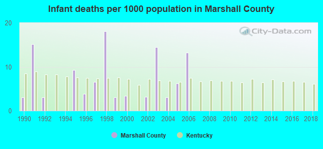 Infant deaths per 1000 population in Marshall County