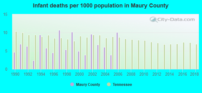 Infant deaths per 1000 population in Maury County