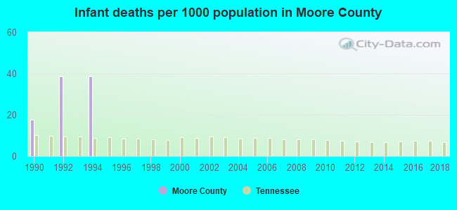 Infant deaths per 1000 population in Moore County