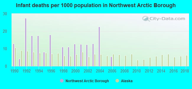 Infant deaths per 1000 population in Northwest Arctic Borough