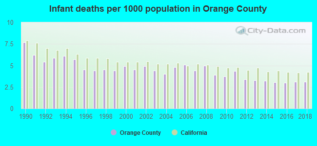 Infant deaths per 1000 population in Orange County