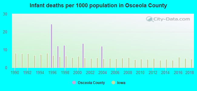Infant deaths per 1000 population in Osceola County