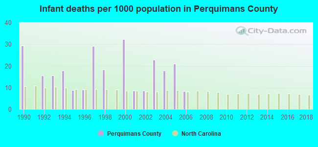 Infant deaths per 1000 population in Perquimans County