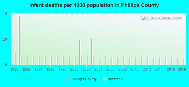 Infant deaths per 1000 population in Phillips County