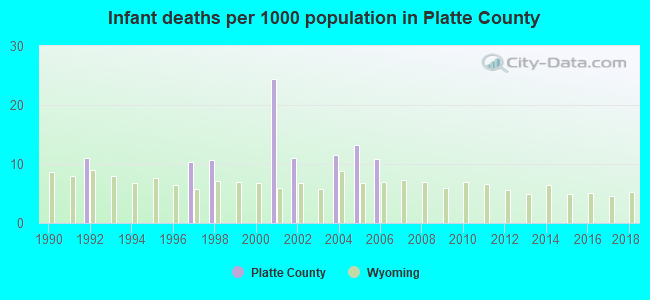 Infant deaths per 1000 population in Platte County