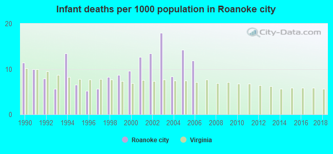 Infant deaths per 1000 population in Roanoke city