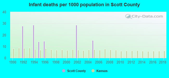Infant deaths per 1000 population in Scott County