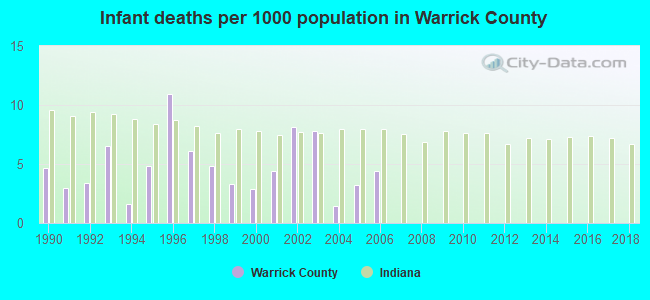 Infant deaths per 1000 population in Warrick County