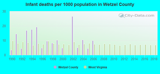 Infant deaths per 1000 population in Wetzel County