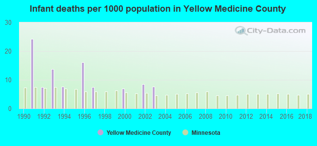 Infant deaths per 1000 population in Yellow Medicine County