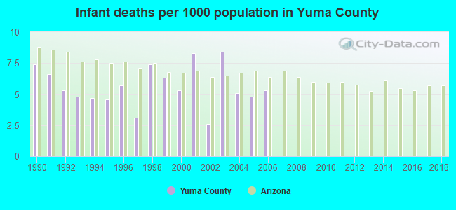 Infant deaths per 1000 population in Yuma County