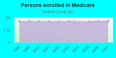 Persons enrolled in Medicare