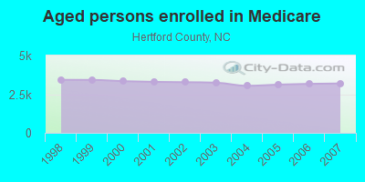 Aged persons enrolled in Medicare