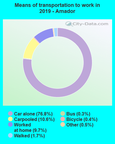 Amador County mode of transportation to work chart