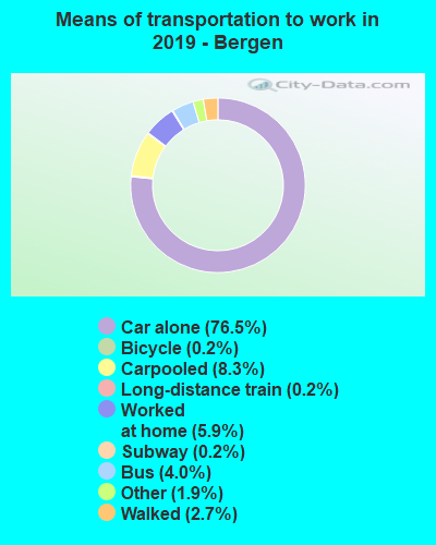 Bergen County mode of transportation to work chart