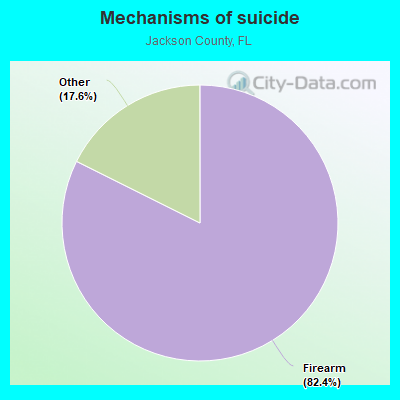 Mechanisms of suicide