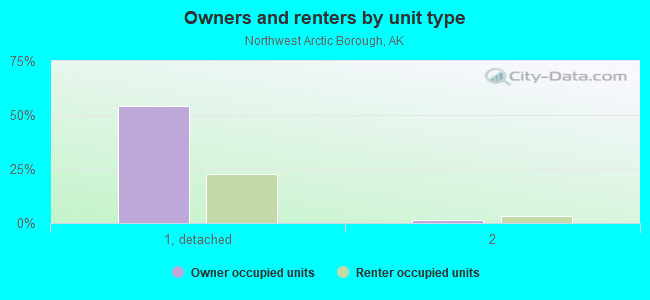 Owners and renters by unit type