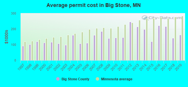 Average permit cost in Big Stone, MN