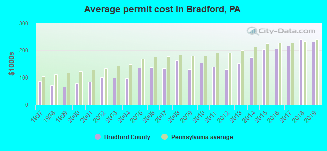 Average permit cost in Bradford, PA