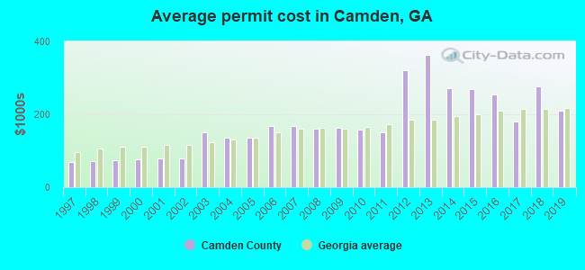 Average permit cost in Camden, GA