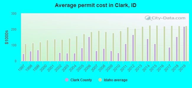 Average permit cost in Clark, ID