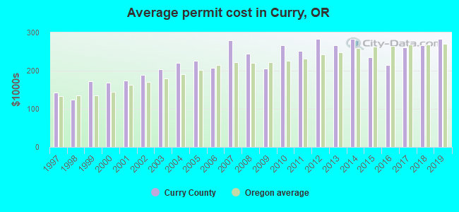 Average permit cost in Curry, OR