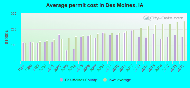 Average permit cost in Des Moines, IA